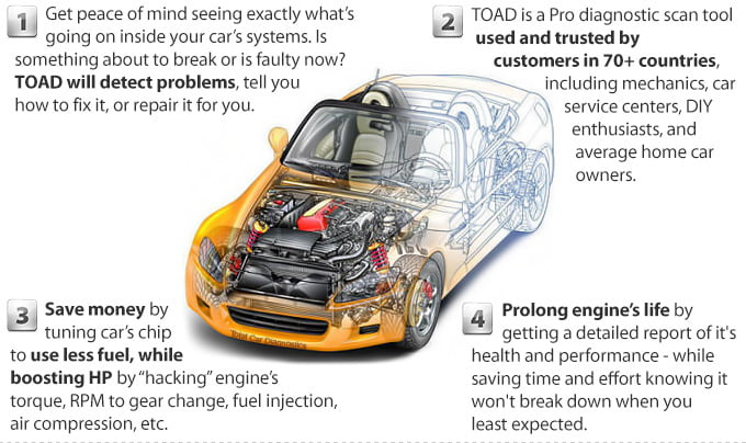 TOAD can dig deeper into car's system.