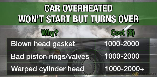 Car overheated won't start but turns over cause and cost